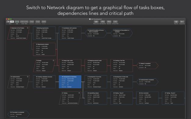 Project Office v8.7 项目办公室:甘特图 for mac